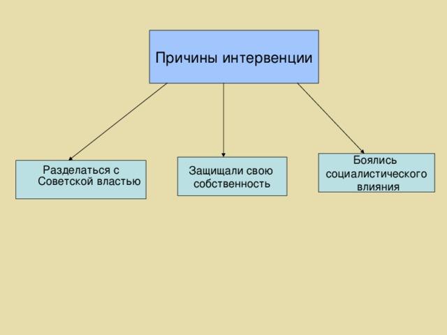Причины интервенции Боялись социалистического  влияния Защищали свою собственность Разделаться с Советской властью