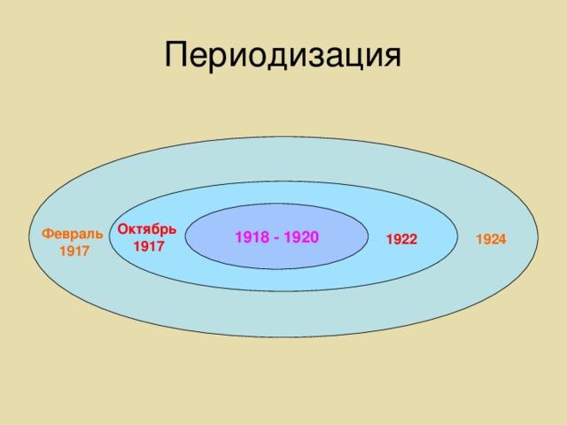 Периодизация 1918 - 1920 Октябрь 1917 Февраль 1917 1924 1922