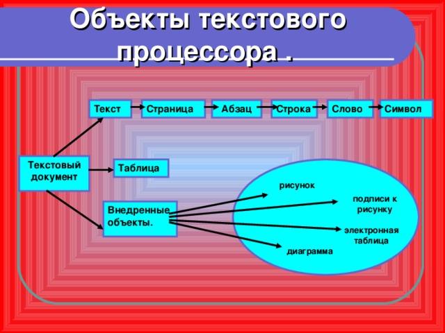 Объекты текстового процессора . Слово Символ Строка Абзац Страница Текст Текстовый документ Таблица рисунок подписи к рисунку Внедренные объекты. электронная таблица диаграмма