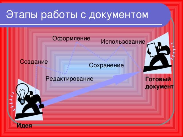 Этапы работы с документом Оформление Использование Создание Сохранение Редактирование Готовый документ Идея