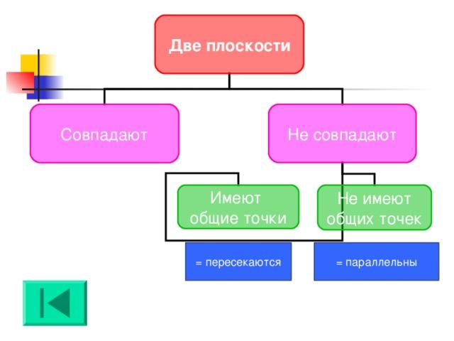 Две плоскости Совпадают Не совпадают Не имеют общих точек Имеют общие точки = пересекаются = параллельны