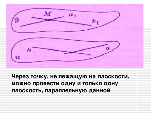 Через точку, не лежащую на плоскости, можно провести одну и только одну плоскость, параллельную данной
