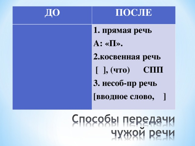 ДО ПОСЛЕ 1.прямая речь А: «П». 2.косвенная речь [ ], (что) СПП 3. несоб-пр речь [вводное слово, ]
