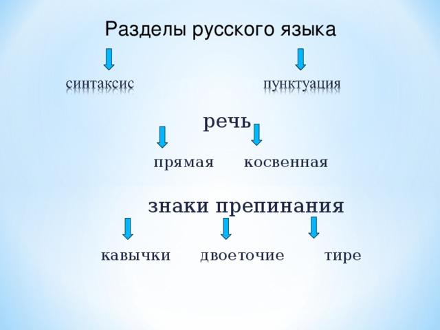 Разделы русского языка  речь  прямая косвенная  знаки препинания  кавычки двоеточие тире