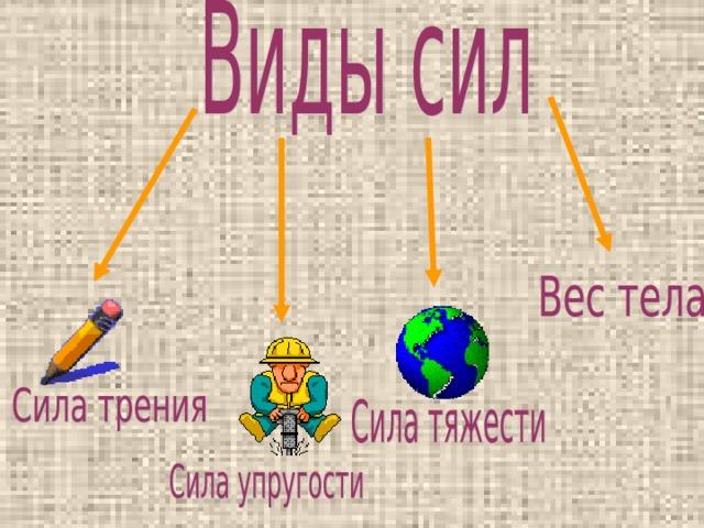Силой называется физическая величина, которая определяет действие одного тела на другое Как обозначается сила? Условное обозначение Единицы измерения СИ