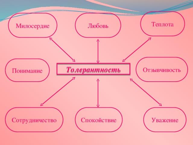 Теплота Любовь Милосердие Отзывчивость Понимание Толерантность Спокойствие Уважение Сотрудничество