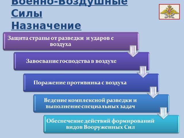 Военно-Воздушные Силы Назначение