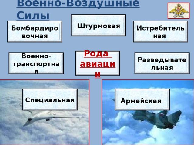 Военно-Воздушные Силы Штурмовая Истребительная Бомбардировочная Рода авиации Разведывательная Военно-транспортная Армейская  Специальная
