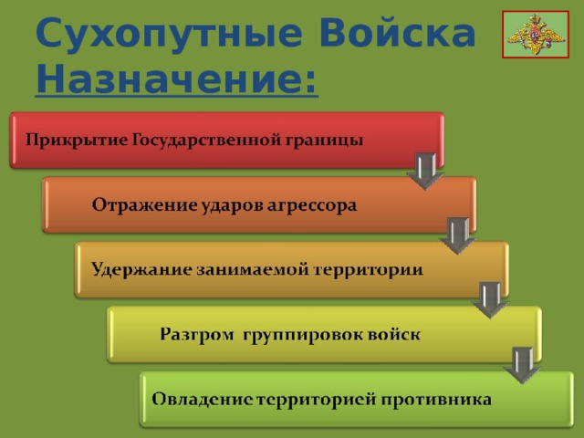 Сухопутные Войска Назначение:
