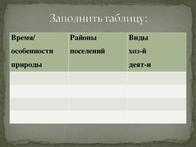 Время/ особенности природы Районы поселений Виды хоз-й деят-и