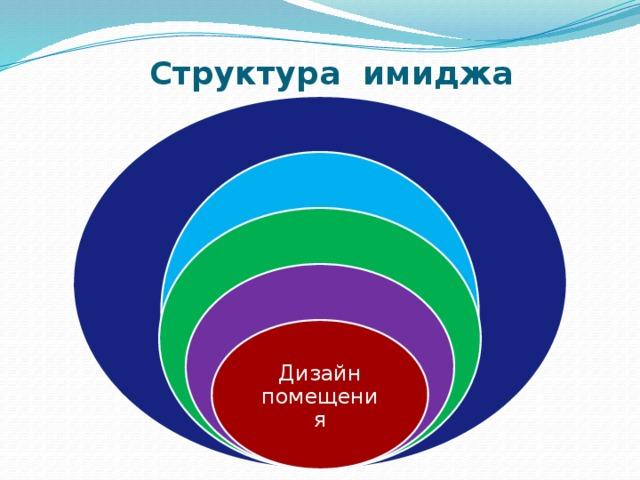 Структура имиджа Финансовое благополучие Имидж персонала Имидж руководителя Внешняя атрибутика Дизайн помещения