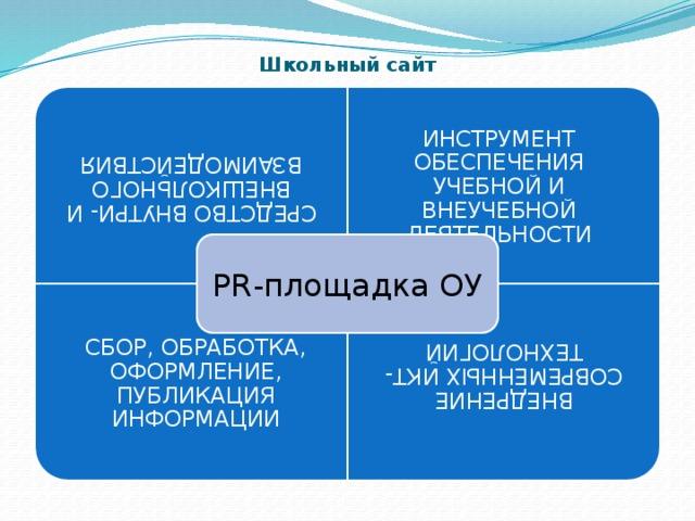 СРЕДСТВО ВНУТРИ- И ВНЕШКОЛЬНОГО ВЗАИМОДЕЙСТВИЯ СБОР, ОБРАБОТКА, ОФОРМЛЕНИЕ, ПУБЛИКАЦИЯ ИНФОРМАЦИИ ВНЕДРЕНИЕ СОВРЕМЕННЫХ ИКТ-ТЕХНОЛОГИЙ Школьный сайт ИНСТРУМЕНТ ОБЕСПЕЧЕНИЯ УЧЕБНОЙ И ВНЕУЧЕБНОЙ ДЕЯТЕЛЬНОСТИ PR-площадка ОУ
