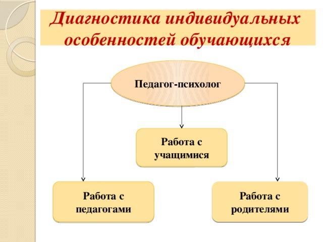 Диагностика индивидуальных  особенностей обучающихся Педагог-психолог Работа с учащимися Работа с педагогами Работа с родителями