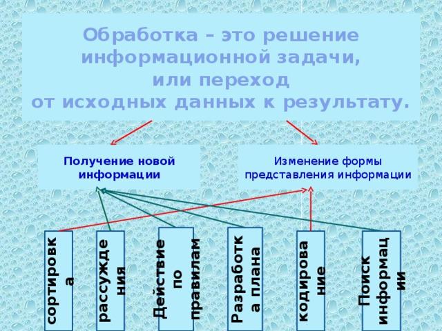 Обработка – это решение информационной задачи,  или переход  от исходных данных к результату. Получение новой информации Изменение формы представления информации Разработка плана Действие по правилам рассуждения кодирование Поиск информации сортировка