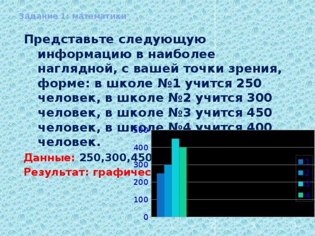 Задание 1: математики Представьте следующую информацию в наиболее наглядной, с вашей точки зрения, форме: в школе №1 учится 250 человек, в школе №2 учится 300 человек, в школе №3 учится 450 человек, в школе №4 учится 400 человек. Данные: 250,300,450,400 Результат: графическая