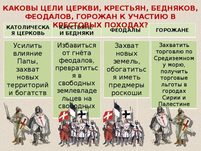 КАКОВЫ ЦЕЛИ ЦЕРКВИ, КРЕСТЬЯН, БЕДНЯКОВ, ФЕОДАЛОВ, ГОРОЖАН К УЧАСТИЮ В КРЕСТОВЫХ ПОХОДАХ? КАТОЛИЧЕСКАЯ ЦЕРКОВЬ КРЕСТЬЯНЕ И БЕДНЯКИ ФЕОДАЛЫ ГОРОЖАНЕ Усилить влияние Папы, захват новых территорий и богатств Избавиться от гнёта феодалов, превратиться в свободных землевладельцев на свободных землях Захват новых земель, обогатиться иметь предмеры роскоши Захватить торговлю по Средиземному морю, получить торговые льготы в городах Сирии и Палестине