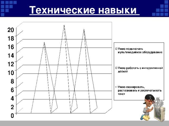 Технические навыки