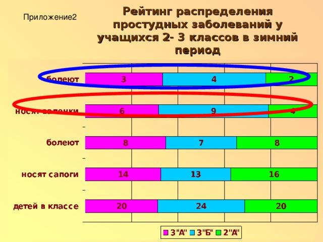 Рейтинг распределения простудных заболеваний у учащихся 2- 3 классов в зимний период Приложение2