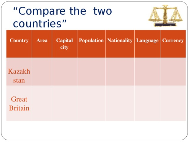 """"""" Compare the two countries """"  Country  Area Kazakhstan  Capital city Great Britain  Population  Nationality  Language  Currency"""