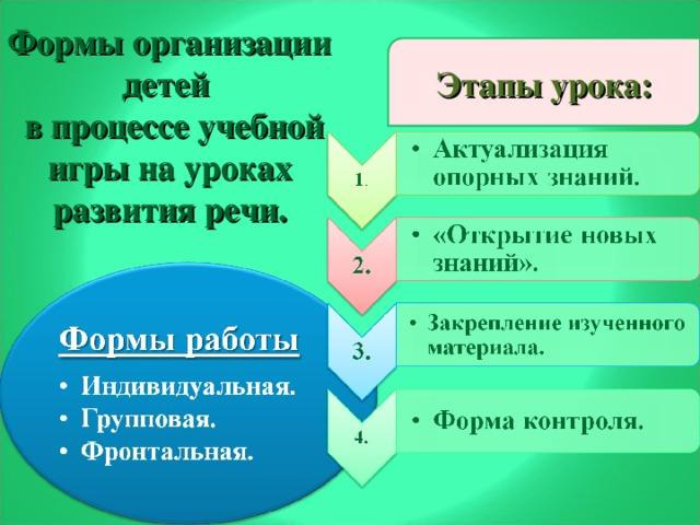 Формы организации детей  в процессе учебной игры на уроках развития речи. Этапы урока: