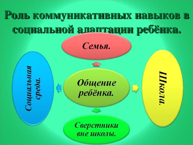 Роль коммуникативных навыков в социальной адаптации ребёнка.