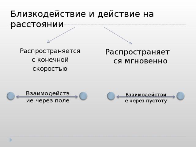 Близкодействие и действие на расстоянии Распространяется с конечной скоростью Распространяется мгновенно Взаимодействие через пустоту Взаимодействие через поле