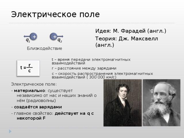 Электрическое поле Идея: М. Фарадей (англ.) Теория: Дж. Максвелл (англ.) + + q 1 q 2 Близкодействие t – время передачи электромагнитных взаимодействий r – расстояние между зарядами с – скорость распространения электромагнитных взаимодействий ( 300 000 км /c ) Электрическое поле: - материально : существует независимо от нас и наших знаний о нём (радиоволны) - создаётся зарядами - главное свойство:  действует на q с некоторой F