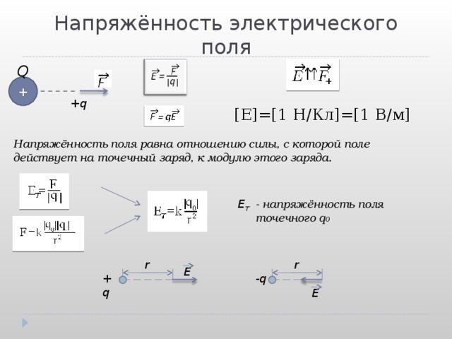 Напряжённость электрического поля Q + + q [E]=[1 H/ Кл ] = [1 В / м ] Напряжённость поля равна отношению силы, с которой поле действует на точечный заряд, к модулю этого заряда. E T - напряжённость поля точечного q 0 r r E -q +q E