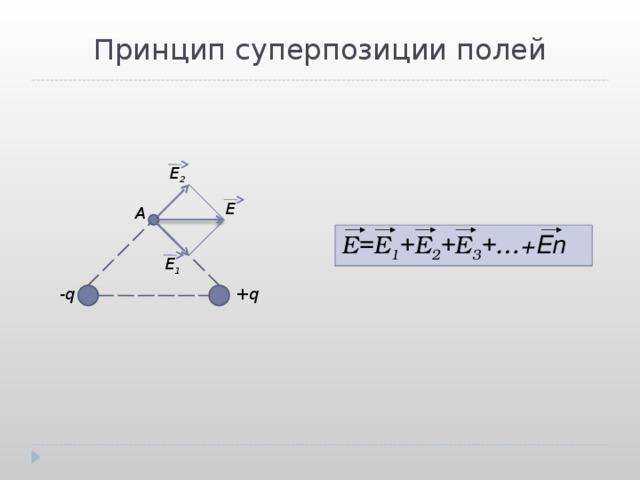 Принцип суперпозиции полей E 2 E A E=E 1 +E 2 +E 3 + … + En E 1 -q  +q