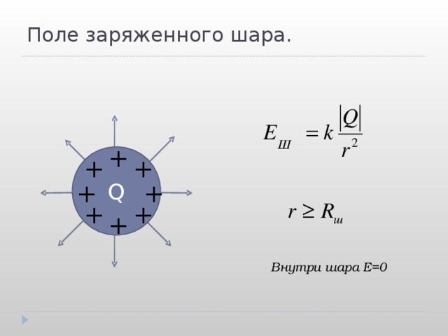 Поле заряженного шара. + Q + + + + + + + Внутри шара Е=0