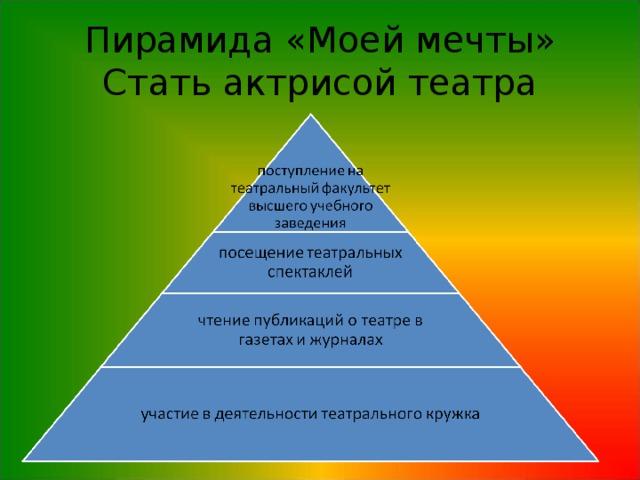 Пирамида «Моей мечты»  Стать актрисой театра