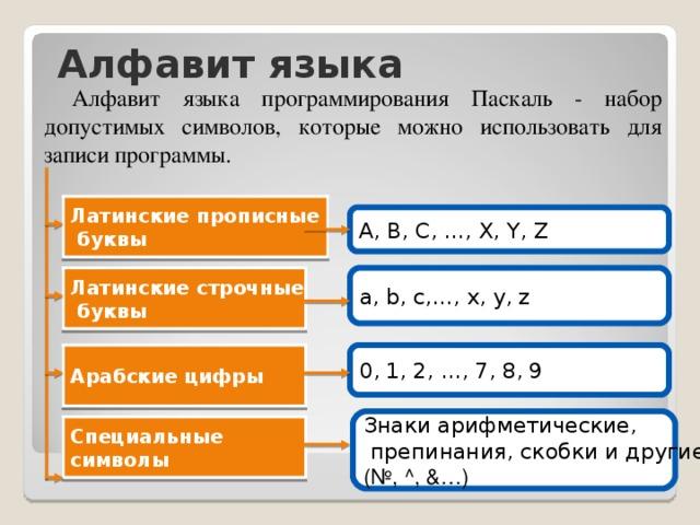 Алфавит языка Алфавит языка программирования Паскаль - набор допустимых символов, которые можно использовать для записи программы. Латинские прописные  буквы A, B, C, …, X, Y, Z a, b, c,…, x, y, z Латинские строчные  буквы 0, 1, 2, …, 7, 8, 9 Арабские цифры Знаки арифметические,  препинания, скобки и другие  (№, ^, &…) Специальные символы