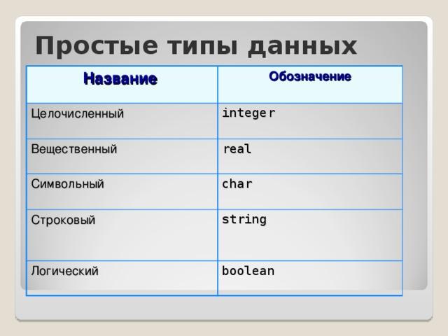 Простые типы данных Название Обозначение Целочисленный integer Вещественный real Символьный char Строковый string Логический boolean