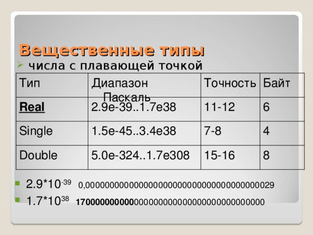 Вещественные типы числа с плавающей точкой Диапазон Паскаль Точность Байт Тип 11-12 Real 2.9e-39..1.7e38 6 4 7-8 1.5e-45..3.4e38 Single 5.0e-324..1.7e308 Double 15-16 8