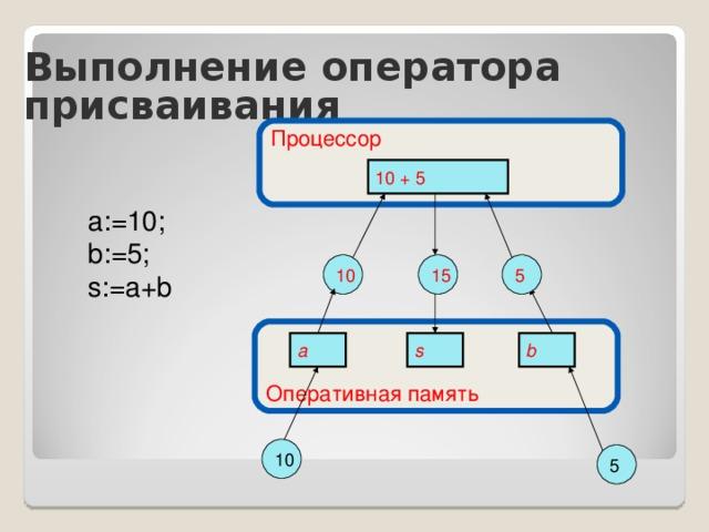 Выполнение оператора присваивания Процессор 10 + 5 a:=10; b:=5; s:=a+b 10 15 5 Оперативная память b s a 10 5