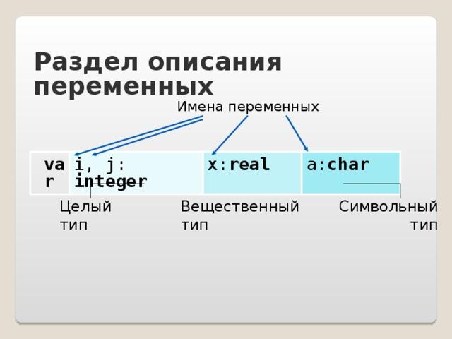 Раздел описания переменных Имена переменных var  i, j: integer x: real a: char  Вещественный тип Целый тип Символьный тип