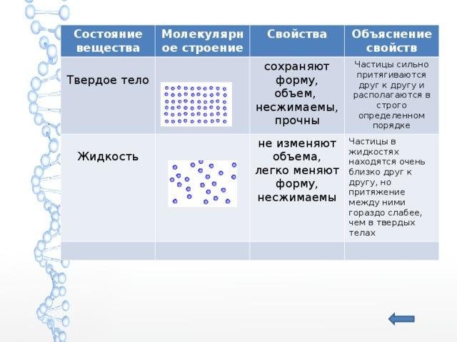 Состояние вещества Молекулярное строение Твердое тело Свойства Жидкость Объяснение свойств сохраняют форму, объем, несжимаемы, прочны Частицы сильно притягиваются друг к другу и располагаются в строго определенном порядке не изменяют объема, легко меняют форму, несжимаемы Частицы в жидкостях находятся очень близко друг к другу, но притяжение между ними гораздо слабее, чем в твердых телах
