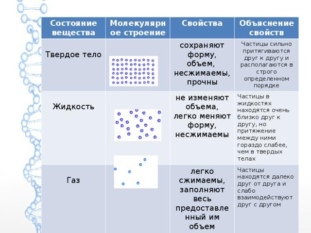 Состояние вещества Молекулярное строение Твердое тело Свойства Жидкость Объяснение свойств сохраняют форму, объем, несжимаемы, прочны Газ Частицы сильно притягиваются друг к другу и располагаются в строго определенном порядке не изменяют объема, легко меняют форму, несжимаемы Частицы в жидкостях находятся очень близко друг к другу, но притяжение между ними гораздо слабее, чем в твердых телах легко сжимаемы, заполняют весь предоставленный им объем Частицы находятся далеко друг от друга и слабо взаимодействуют друг с другом