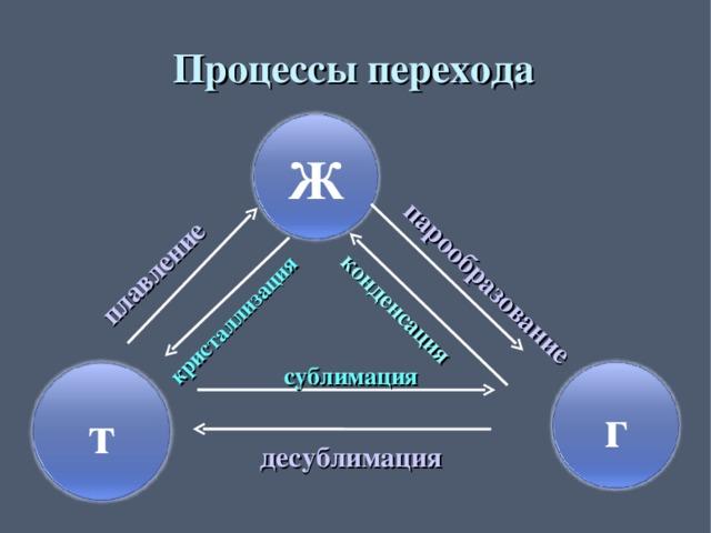 парообразование плавление кристаллизация конденсация Процессы перехода Ж сублимация г т десублимация