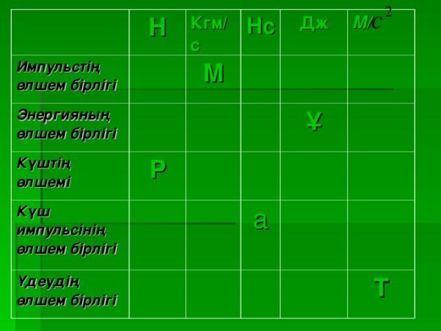Н Импульстің өлшем бірлігі Кгм/с Энергияның өлшем бірлігі Нс Күштің өлшемі М Дж Р Күш импульсінің өлшем бірлігі М/ Үдеудің өлшем бірлігі Ұ а Т