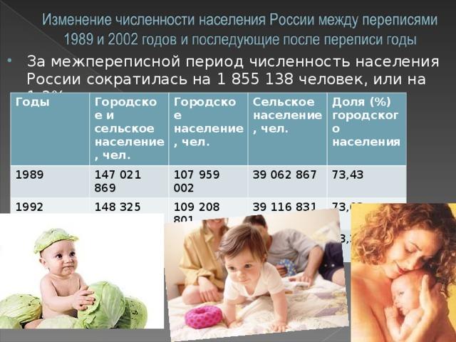 За межпереписной период численность населения России сократилась на 1 855 138 человек, или на 1,3%
