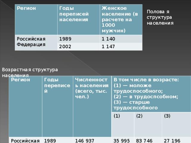 Регион Российская Федерация Годы  переписей населения 1989 Женское население (в расчете на 1000 мужчин) 2002 1 140 1 147 Полова я структура населения Возрастная структура населения Регион Годы переписей Российская Федерация Численность населения (всего, тыс. чел.) В том числе в возрасте: (1) — моложе трудоспособного; (2) — в трудоспсобном; (3) — старше трудоспсобного 1989  146 937 (1) 2002 35 995 (2) 145 167  83 746 (3) 26 327 27 196 88 942 29 778
