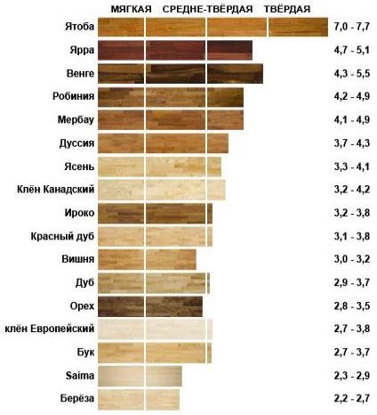 Доклад на тему породы древесины 505