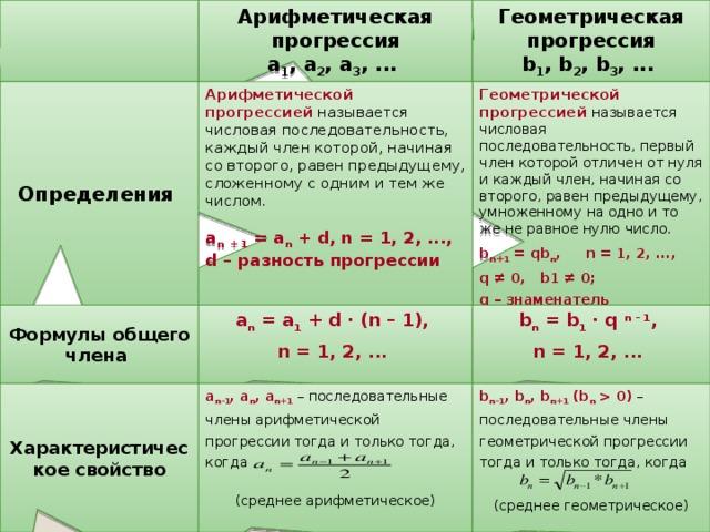 Геометрическая прогрессия решение задач 9 класс методы решения жестких краевых задач
