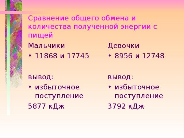 Сравнение общего обмена и количества полученной энергии с пищей Мальчики Девочки 11868 и 17745  8956 и 12748  вывод: вывод: избыточное поступление избыточное поступление 5877 кДж 3792 кДж
