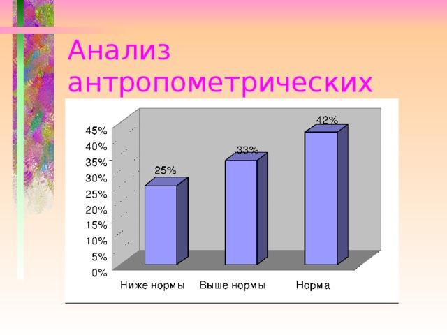 Анализ антропометрических  измерений