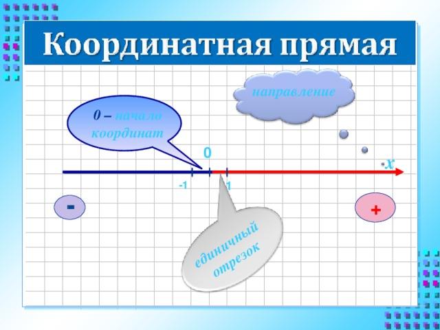 единичный отрезок направление 0 – начало координат 0 х -1 1 +