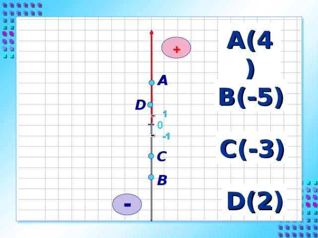 А(4) + А В(-5) D 0 С(-3) С В D ( 2 ) -