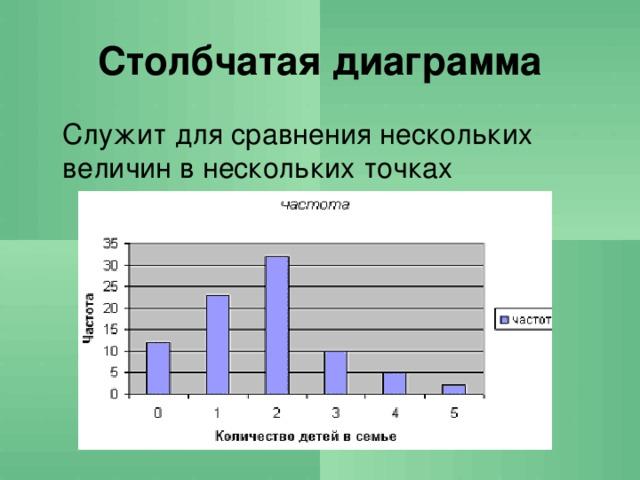 Столбчатая диаграмма  Служит для сравнения нескольких величин в нескольких точках