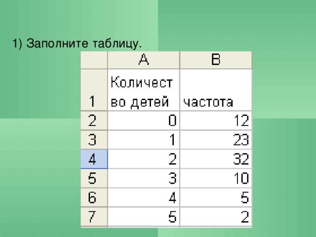 1) Заполните таблицу.